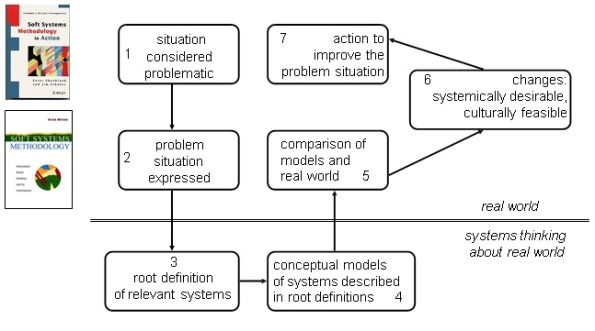 hard and soft system methodology The soft systems methodology (ssm) was developed to deal with soft systems, systems in which the human components predominate any kind of software is a hard system, since technical factors.