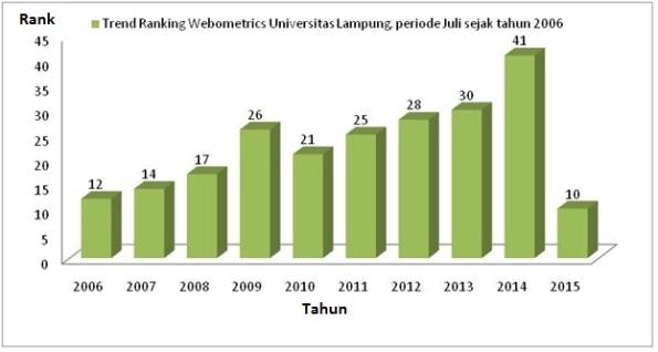 webometric2006-2015